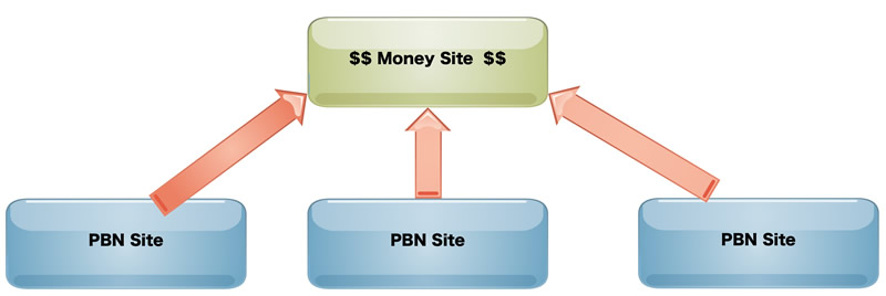 pbnstructure